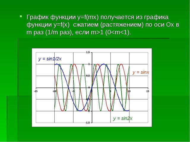 График функции y=f(mx) получается из графика функции y=f(x) сжатием (растяжен...