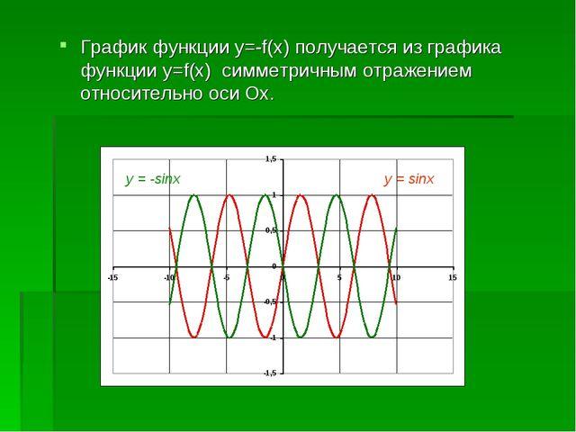 График функции y=-f(x) получается из графика функции y=f(x) симметричным отра...