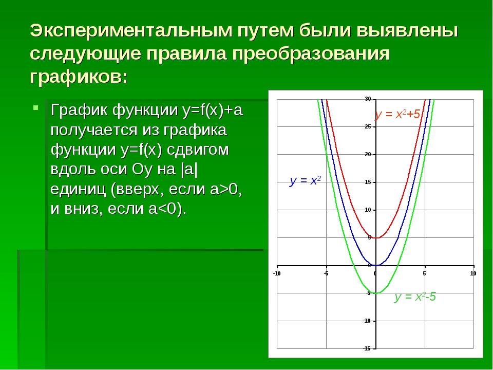 Экспериментальным путем были выявлены следующие правила преобразования график...