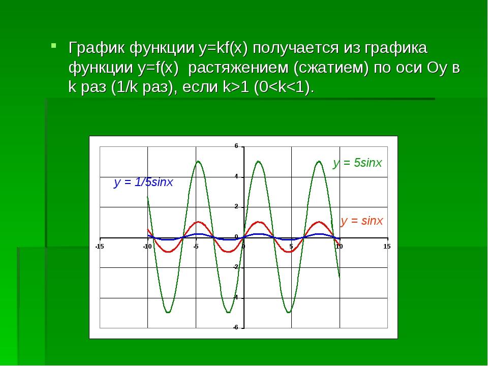 График функции y=kf(x) получается из графика функции y=f(x) растяжением (сжат...