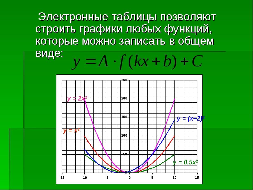 Электронные таблицы позволяют строить графики любых функций, которые можно...