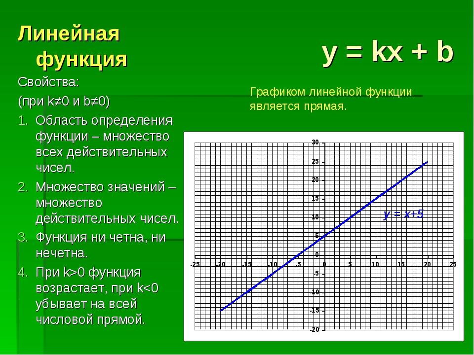 y = kx + b Линейная функция Свойства: (при k≠0 и b≠0) Область определения фун...