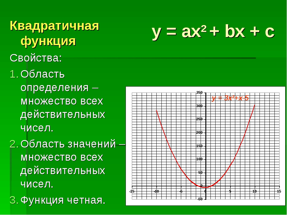 y = ax2 + bx + c Квадратичная функция Свойства: Область определения – множест...