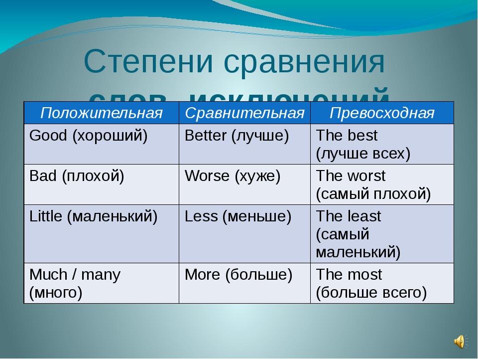 Степени сравнения слов -исключений Положительная Сравнительная Превосходная G...
