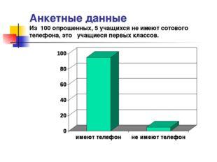 Анкетные данные Из 100 опрошенных, 5 учащихся не имеют сотового телефона, это