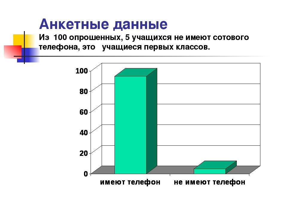 Анкетные данные Из 100 опрошенных, 5 учащихся не имеют сотового телефона, это...