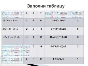 Заполни таблицу a b с x2+ 6x + 8 =0 1 6 8 36-4*1*8=4 2 2x2+ 3x - 2 =0 2 3 -2