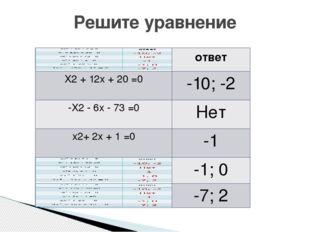 Решите уравнение ответ X2+12x +20=0 -10; -2 -X2-6x-73 =0 Нет x2+2x+1 =0 -1 -1