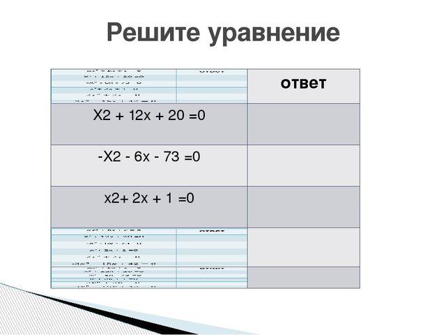 Решите уравнение ответ X2+12x +20=0 -X2-6x-73 =0 x2+2x+1 =0