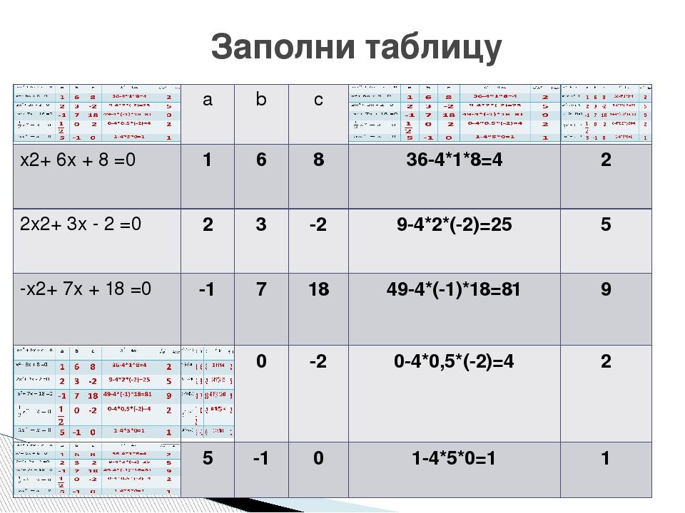 Заполни таблицу a b с x2+ 6x + 8 =0 1 6 8 36-4*1*8=4 2 2x2+ 3x - 2 =0 2 3 -2...
