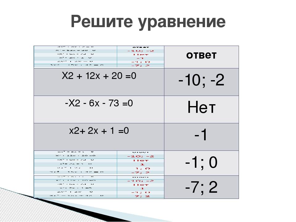 Решите уравнение ответ X2+12x +20=0 -10; -2 -X2-6x-73 =0 Нет x2+2x+1 =0 -1 -1...