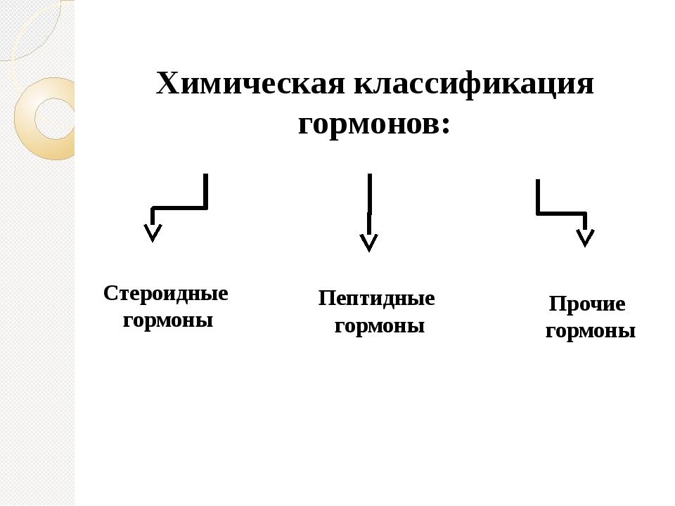 Химическая классификация гормонов: Стероидные гормоны Пептидные гормоны Проч...