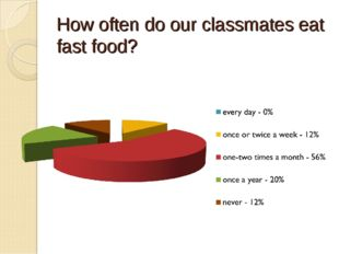 How often do our classmates eat fast food?