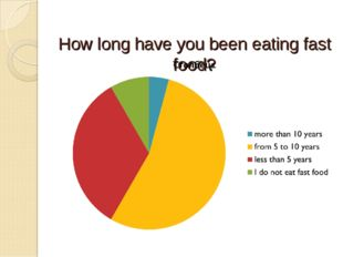 How long have you been eating fast food?