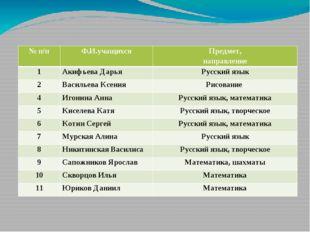 Список учащихся повышенного интеллектуального уровня развития  №п/п Ф.И.уча