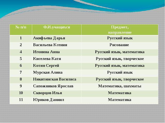 Список учащихся повышенного интеллектуального уровня развития  №п/п Ф.И.уча...