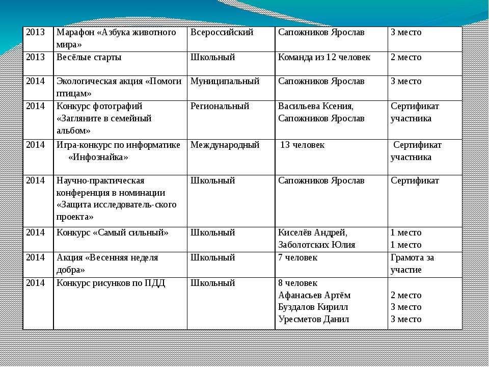 2013 Марафон «Азбука животного мира» Всероссийский Сапожников Ярослав 3 мест...
