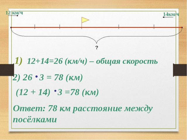 12 км/ч 14км/ч ? 12+14=26 (км/ч) – общая скорость 2) 26 3 = 78 (км) Ответ: 78...