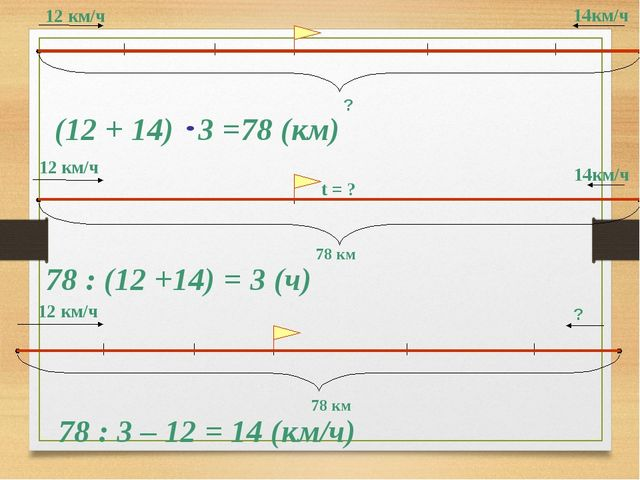 14км/ч 12 км/ч ? (12 + 14) 3 =78 (км) 12 км/ч 14км/ч 78 км t = ? 78 : (12 +14...