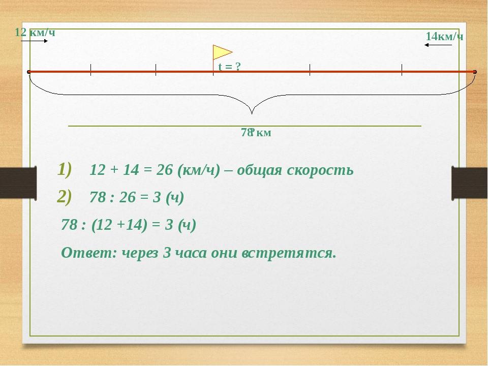 12 км/ч 14км/ч ? 78 км t = ? 12 + 14 = 26 (км/ч) – общая скорость 78 : 26 = 3...