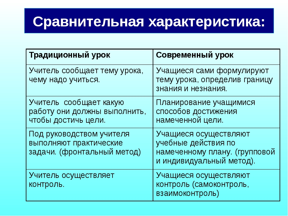 Сравнительная характеристика: Традиционный урокСовременный урок Учитель сооб...