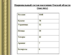 Национальный состав населения Омской области (тыс.чел.) Русские 1648 Казахи