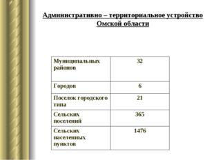 Административно – территориальное устройство Омской области Муниципальных рай