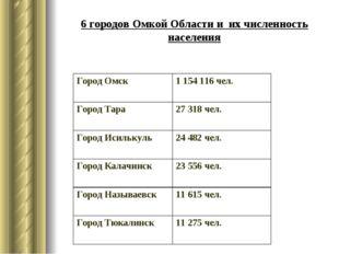 6 городов Омкой Области и их численность населения Город Омск1 154 116 чел.