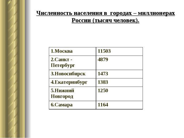 Численность населения в городах – миллионерах России (тысяч человек). 1.Москв...
