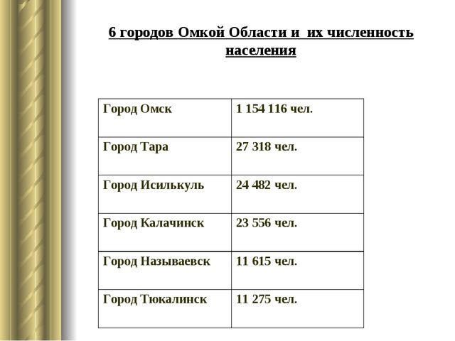 6 городов Омкой Области и их численность населения Город Омск1 154 116 чел....