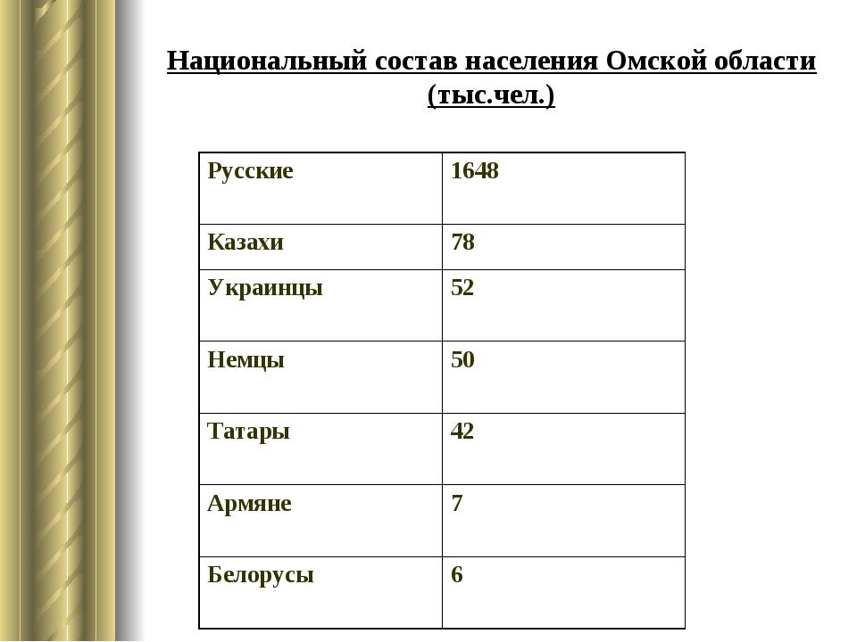 Национальный состав населения Омской области (тыс.чел.) Русские 1648 Казахи...