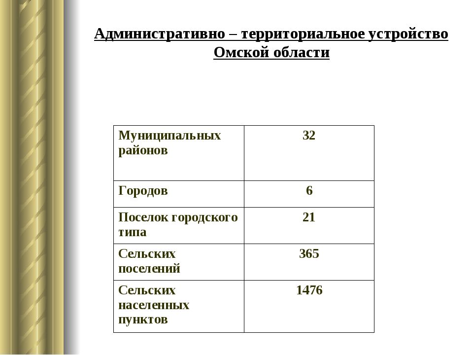 Административно – территориальное устройство Омской области Муниципальных рай...