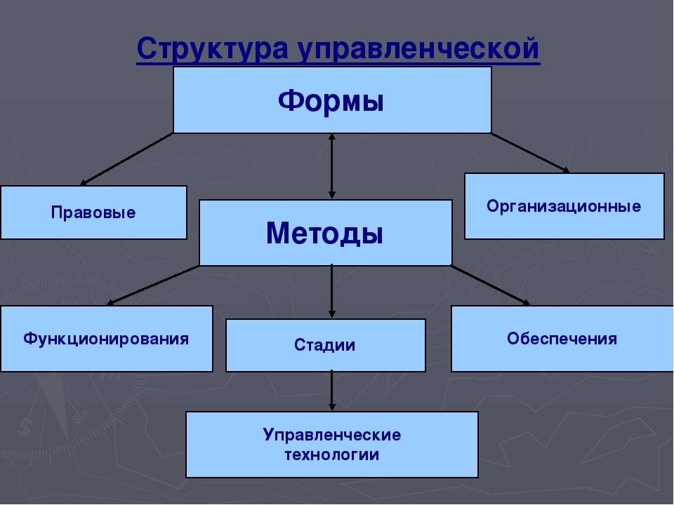 Структура управленческой деятельности: Формы Правовые Организационные Методы...