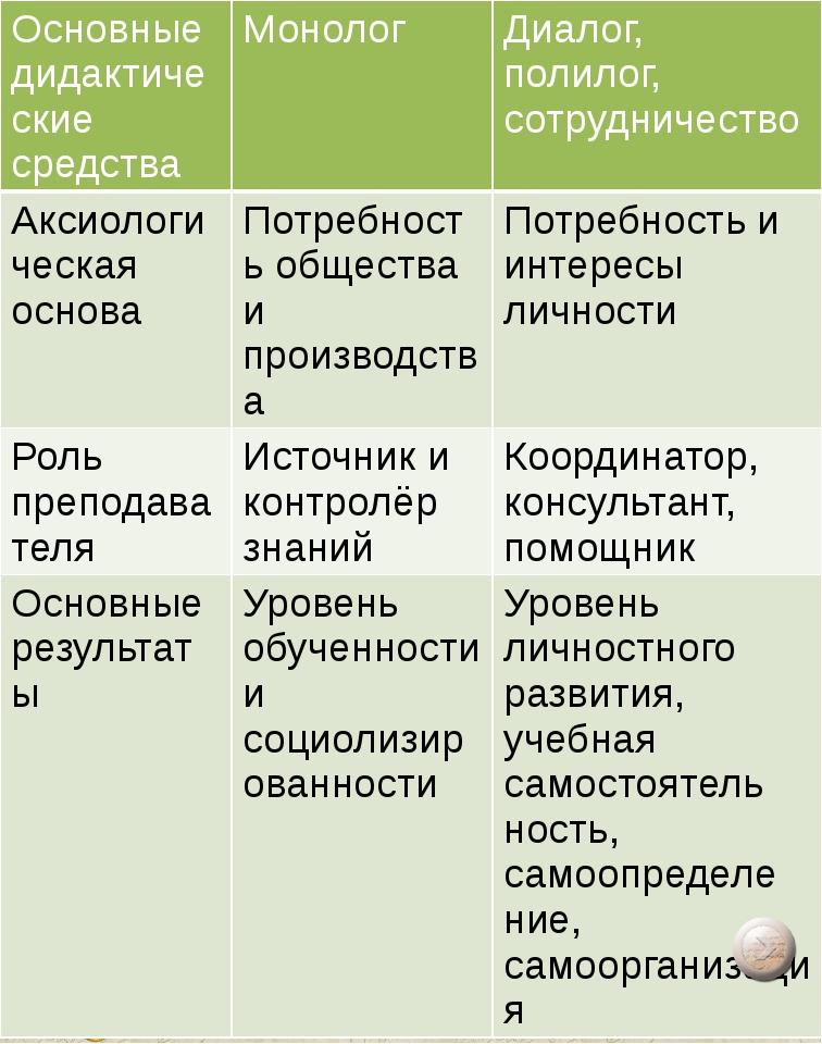 Принципы организации групповой работы на уроке: деление класса на группы для...