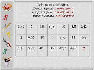 Таблица на умножение. Первая строка- 1 множитель, вторая строка- 2 множитель,