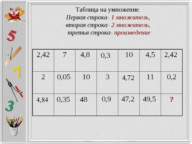 Таблица на умножение. Первая строка- 1 множитель, вторая строка- 2 множитель,...