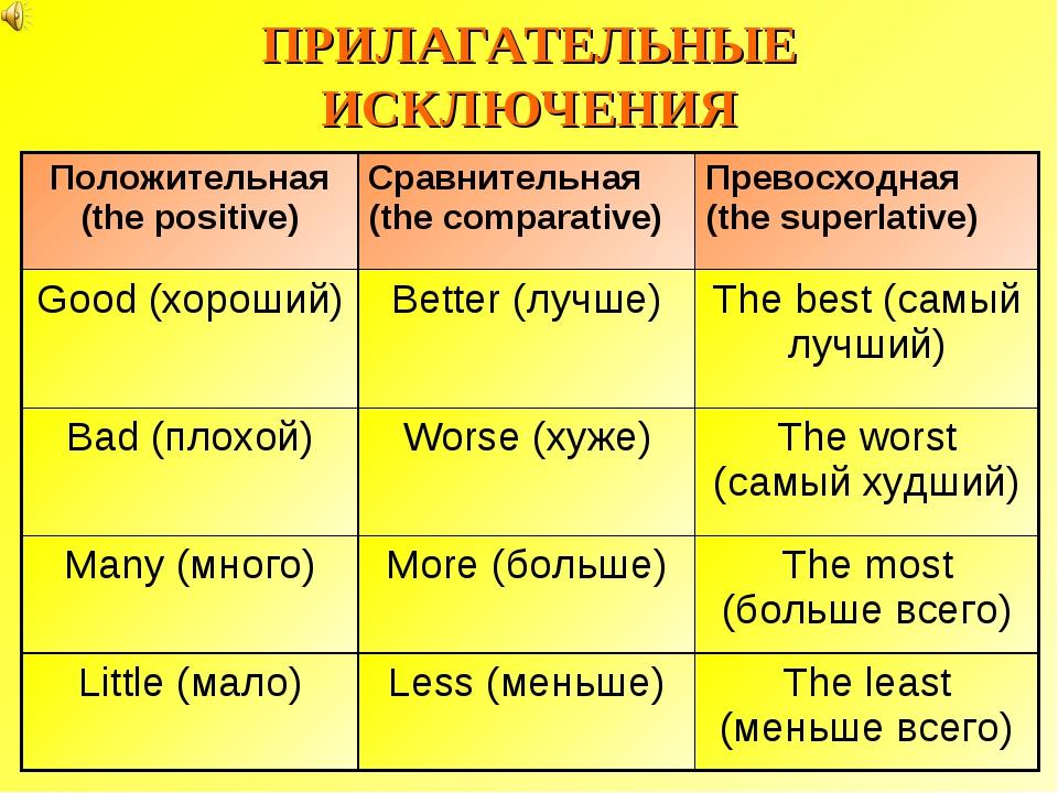 ПРИЛАГАТЕЛЬНЫЕ ИСКЛЮЧЕНИЯ Положительная (the positive)Сравнительная (the com...
