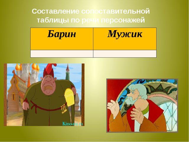 Составление сопоставительной таблицы по речи персонажей Барин Мужик