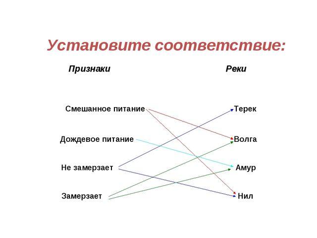 Смешанное питание Терек Дождевое питание Волга Не замерзает Амур Замерзает Н...