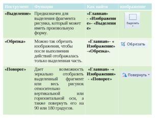 Инструмент ФункцияКак найтиизображение «Выделение»Предназначен для выделе