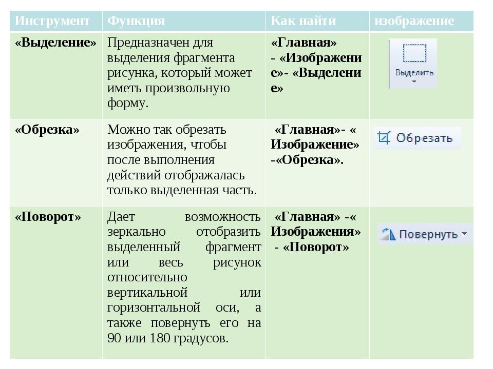 Инструмент ФункцияКак найтиизображение «Выделение»Предназначен для выделе...