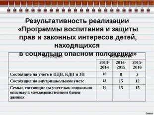 Результативность реализации «Программы воспитания и защиты прав и законных ин