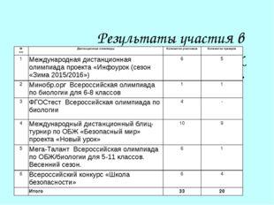 Результаты участия в дистанционных олимпиадах 2015/2016 учебный год:  № п/п