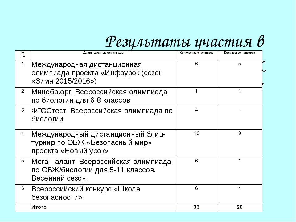 Результаты участия в дистанционных олимпиадах 2015/2016 учебный год:  № п/п...