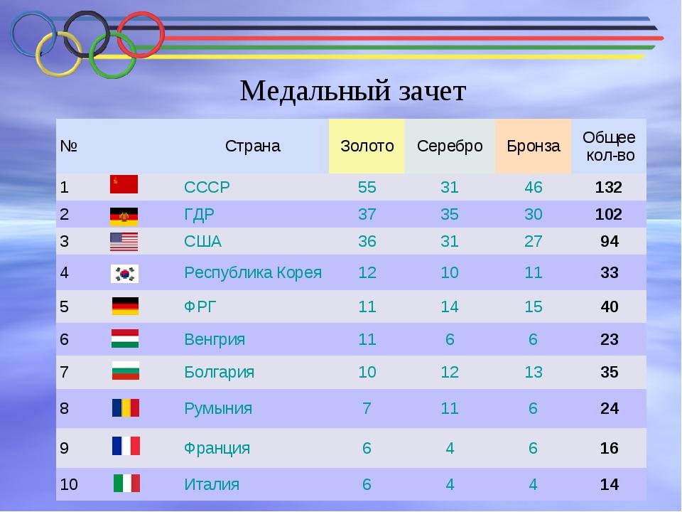 Медальный зачет №СтранаЗолотоСереброБронзаОбщее кол-во 1СССР553146...
