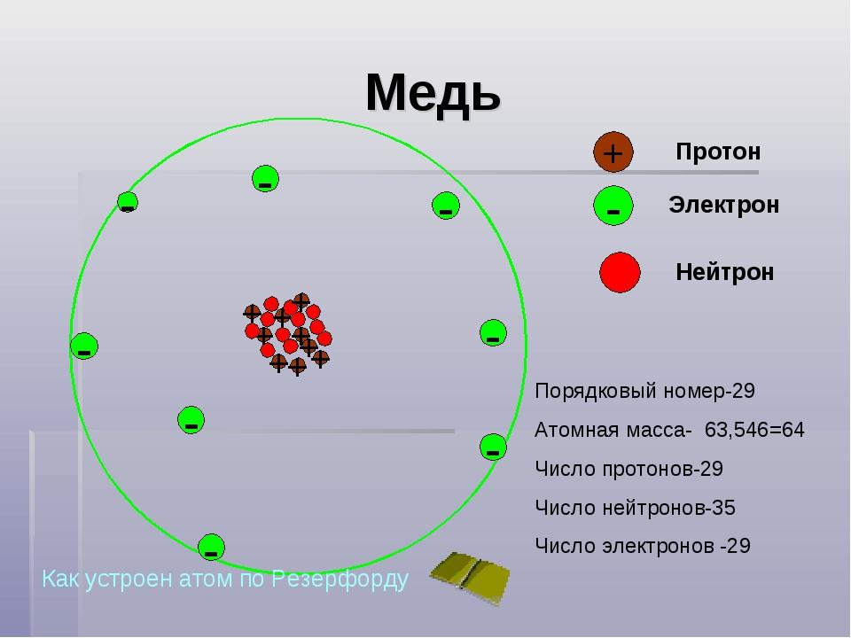 Медь - + Протон - Электрон - Нейтрон - - - - - - Порядковый номер-29 Атомная...