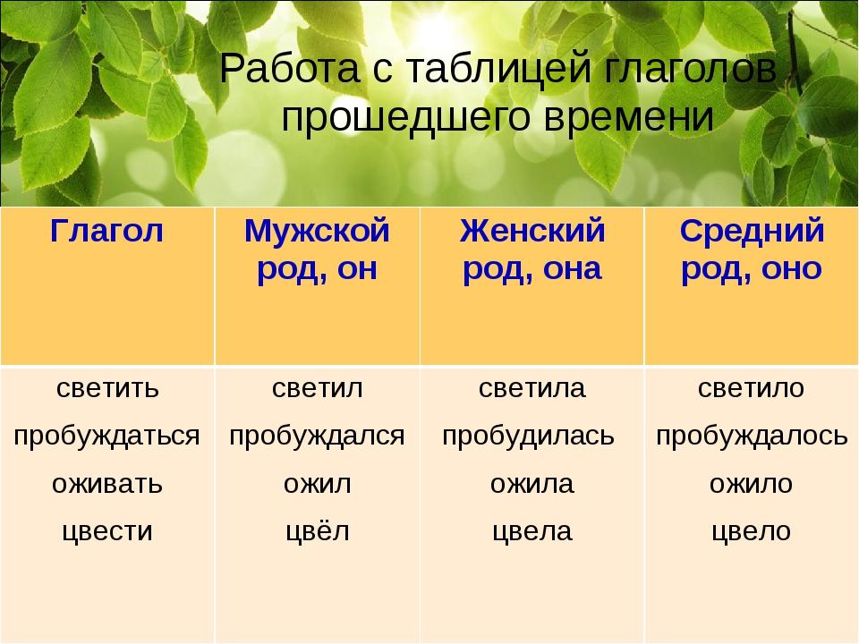 Работа с таблицей глаголов прошедшего времени ГлаголМужской род, онЖенский...