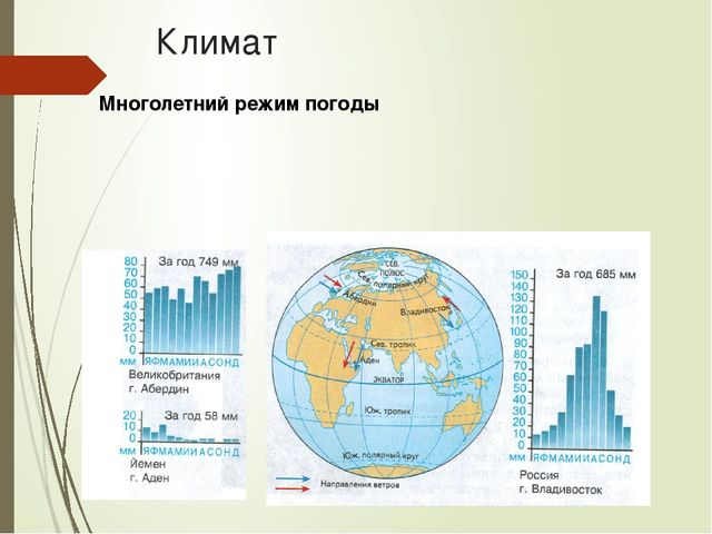 Климат Многолетний режим погоды