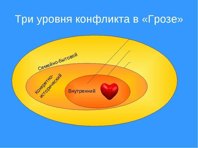 Три уровня конфликта в «Грозе» Семейно-бытовой Конкретно-исторический Внутрен...