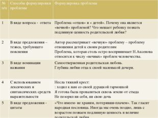 №п/п Способыформулировки проблемы Формулировкапроблемы 1 В виде вопроса - отв